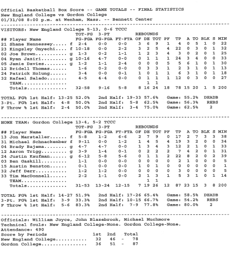 boxscore New England January 31st